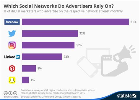 Chart: Which Social Networks Do Advertisers Rely On