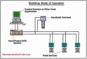 What Is Hart Protocol   Instrumentation Tools