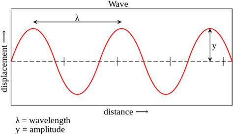 Light Wave Definition by High School Earth Science Nature Of Earthquakes