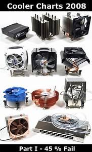 CPU Cooler Charts 2008, Part 1