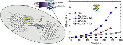 semiconductor based photocatalysts and synthesis of graphene based photocatalysts for water