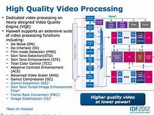 Haswell Media Engine  Quicksync The Third
