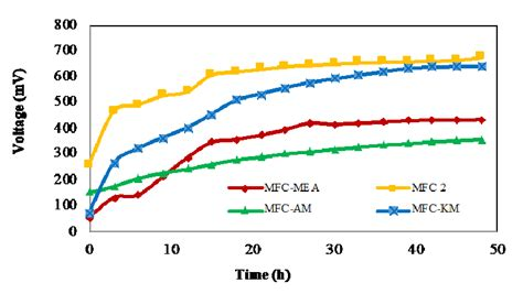 open circuit voltage ocv measurements   electrode distances  scientific