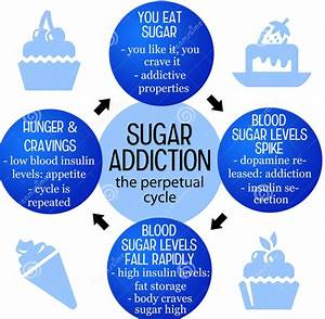 Sugar Addiction | Nancy Guberti, M.S., C.N.
