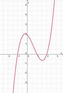 Nullstellen Berechnen Ganzrationale Funktionen : ganzrationale funktionen mathetraining f r die fachoberschule ~ Themetempest.com Abrechnung