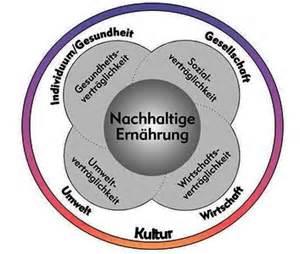 Image result for nachhaltige ernährung