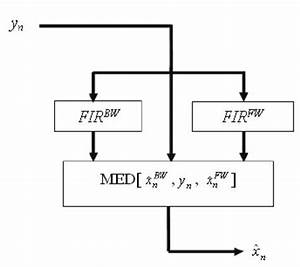 Block Diagram Of The Basic Fir Median Hybrid  Fmh