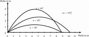 Schiefer Wurf Anfangsgeschwindigkeit Berechnen : 4teachers lehrproben unterrichtsentw rfe und unterrichtsmaterial f r lehrer und referendare ~ Themetempest.com Abrechnung