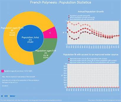 Population French Polynesia Statistics