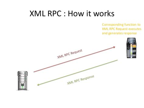 Xml Rpc, Soap And Rest