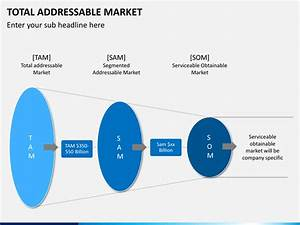 Total addressable market powerpoint template sketchbubble for Addressable template