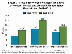 Products - Health E Stats - Overweight Prevalence Among ...