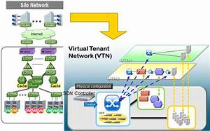 Vtn Overview
