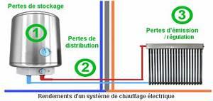 Radiateur Electrique Le Plus Economique : la consommation d 39 un radiateur lectrique ~ Dailycaller-alerts.com Idées de Décoration