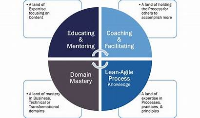Competency Leadership Resources Agile Process Coaching Thought