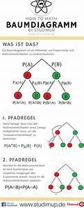 Wendestellen Berechnen : 93 best mathe spickzettel images on pinterest ~ Themetempest.com Abrechnung