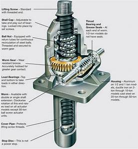 Telescopic Ball Screw Jack Of High Speed