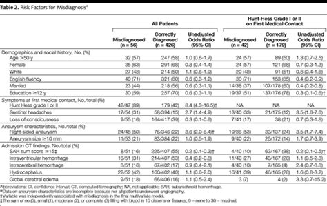 initial misdiagnosis  outcome  subarachnoid