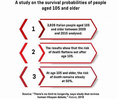 Immortality Quest Aged Older Flattens Risk According