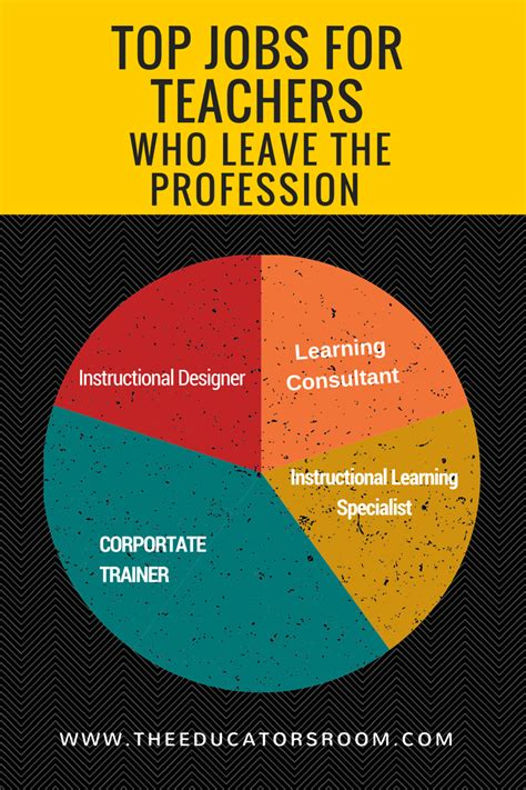 resumes for teachers leaving profession for teachers