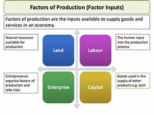 Factors Of Production Explained