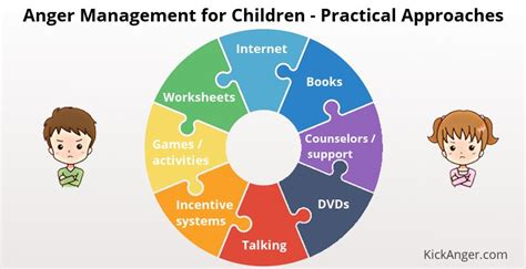 anger management activities for preschoolers anger management for children practical approaches 608