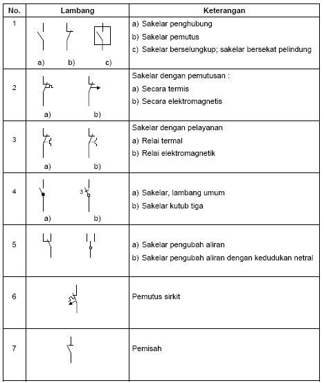 gambar 126 simbol listrik berdasarkan puil 2000 wijdan kelistrikan kelistrik membaca di rebanas