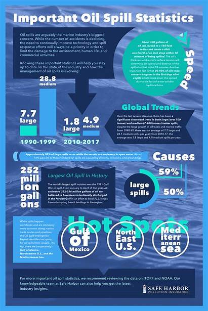 Oil Spill Statistics Spills Date Important Management