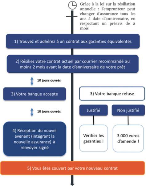 montant assurance pret immobilier la loi bourquin et l assurance de pr 234 t immobilier