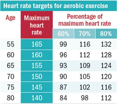 interval training   stronger heart harvard health