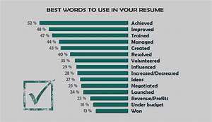 15 best and worst words to use in your resume impressive With best resume words
