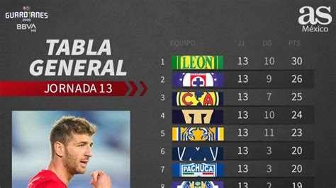 Tabla general de la Liga MX, Guardianes 2020, Jornada 13 ...