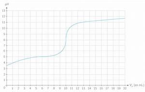 6 Chevaux Fiscaux Equivalence : d terminer un volume d 39 quivalence par un titrage ts m thode physique chimie kartable ~ Medecine-chirurgie-esthetiques.com Avis de Voitures