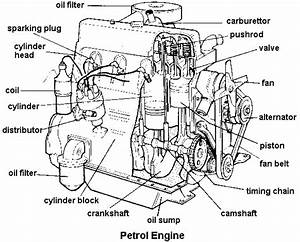 Searching The Infinite  Four Stroke Petrol Engine