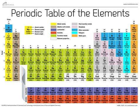 periodic table of elements chart intellectual center august 2013