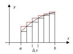 Näherungswert Berechnen : rechtecksummen ~ Themetempest.com Abrechnung
