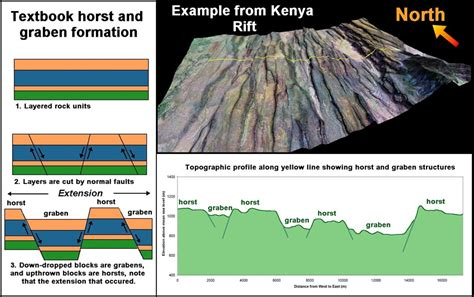 Rift Diagram by All You Need To About Tanzanian Tourism East