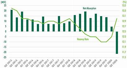 Office Q2 Cbre Causes Expected Sharp Demand
