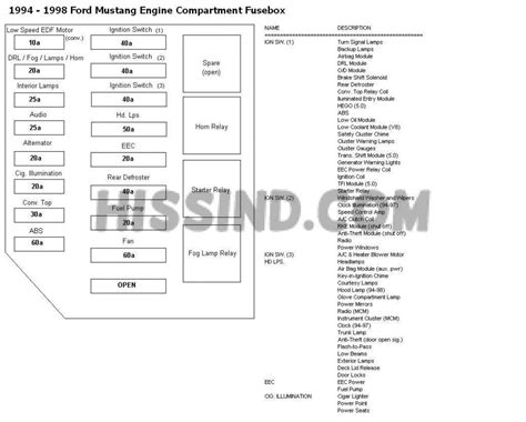 Ford Mustang Fuse Panel Diagram Wiring Schematics
