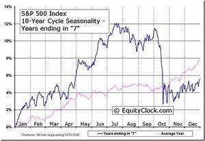 S P 500 Index 10 Year Cycle Seasonal Charts Equity Clock