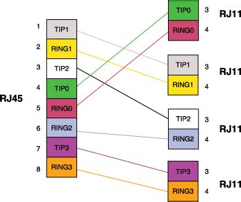 Rj 48 Pinout Diagram by Rj 48 To Rj11 Diagram Wiring Diagram