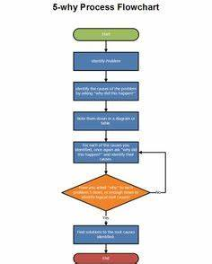 Rca Flow Chart This Free Cause And Effect Fishbone Diagram For Powerpoint