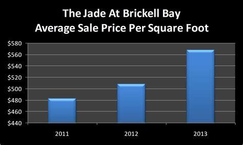 Average Cost Of Kitchen Remodel Per Square Foot139kitchen