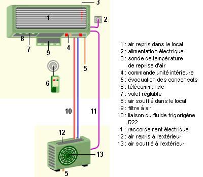 pompe 224 chaleur clim r 233 versible gainable multi splits montpellier