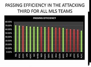 Major League Soccer Defending Efficiency Index Whou002639s