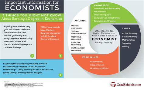 masters  economics degrees  economics masters programs