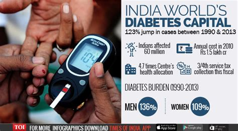 yearly spend  diabetes  rs  lakh crore rising