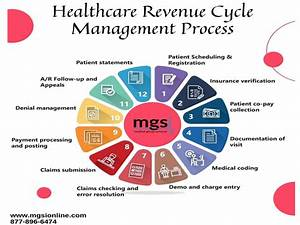 The 6 Steps Of Healthcare Revenue Cycle Management