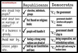 What Is A Republican & What Is A Democrat? (For Kids)