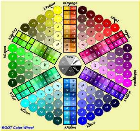 color wheel numbers colour wheel codes
